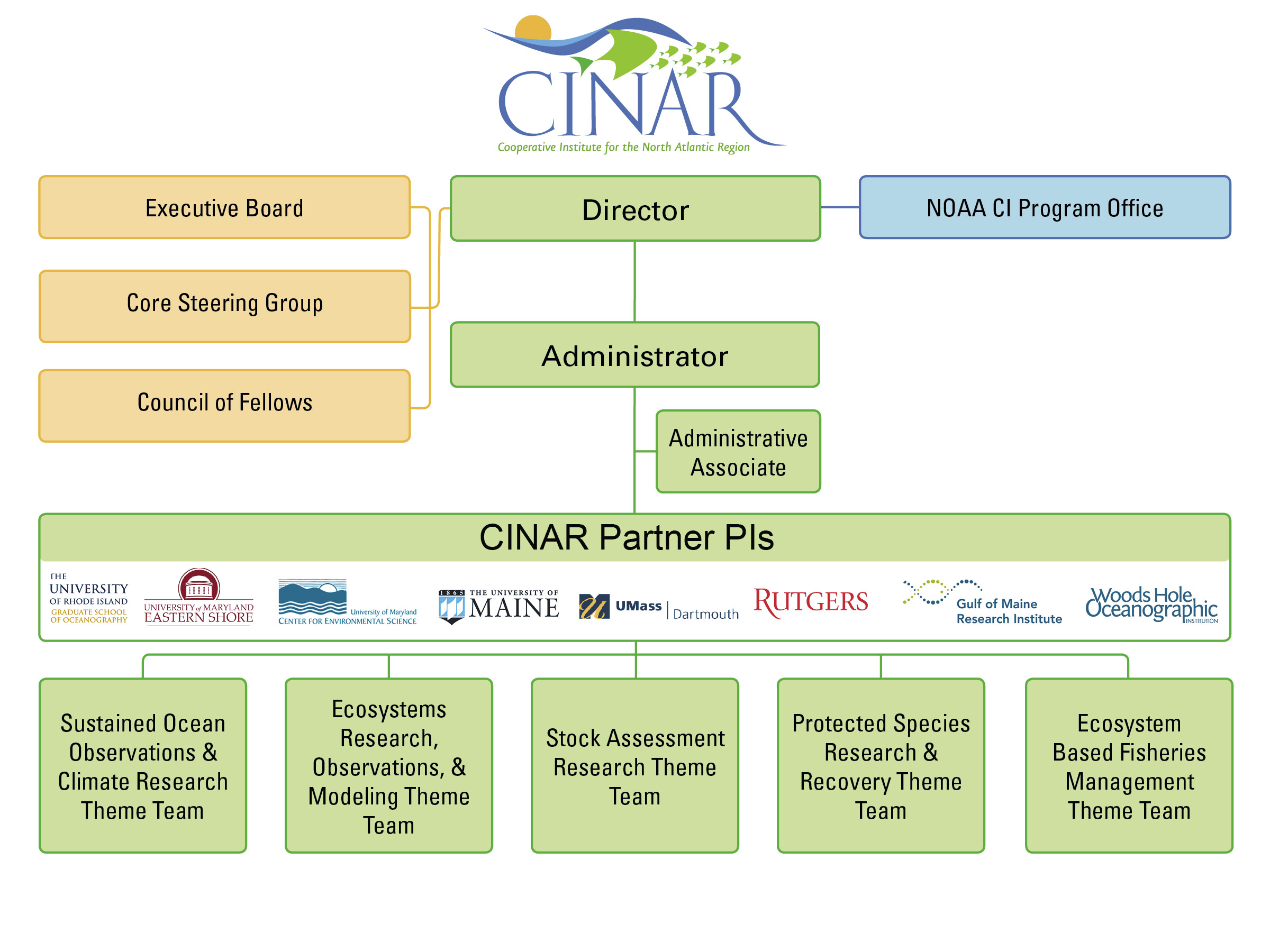 CINAR comprises a regional consortium of eight University partners located throughout the NEUS LME region, from UMES in Princess Anne, Maryland to UMaine in Orono, ME. Partners are located in close proximity to NOAA labs and fisheries office, facilitating collaborative research between NOAA and academic PIs.